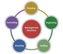 Functions Of Business Management   Business Management Asia   Jacob McManus' Management Center   Scoop.it