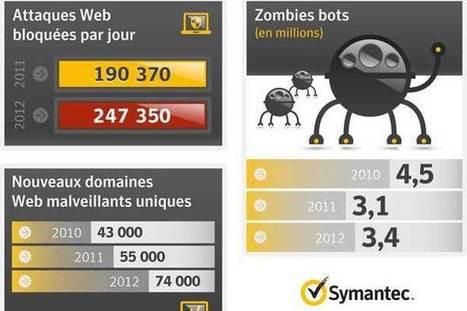 L'Internet maghrébin vulnérable face aux failles de sécurité - Maghreb Emergent | secnum | Scoop.it