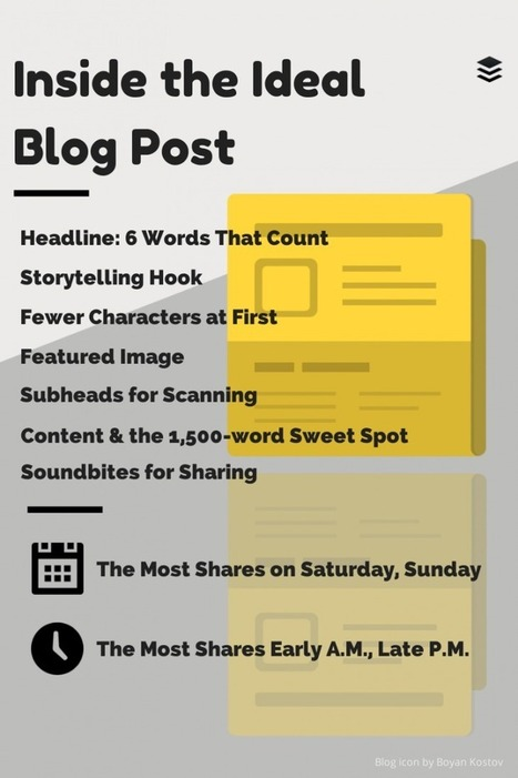 The anatomy of the perfect blog post: Length, headline, images and more - The Next Web | Authors in Motion | Scoop.it