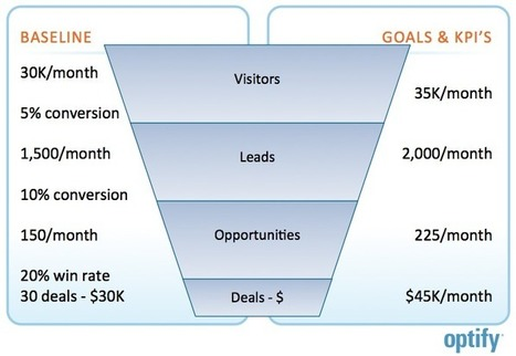 The 5 Step Plan to Start Driving Leads from Social Media | SocialMedia Source | Scoop.it