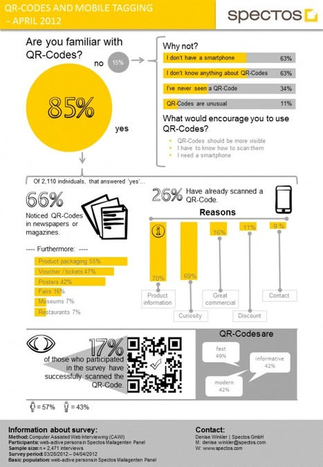 A short infographic about QR Codes & Mobile Tagging  - Spectos.com | Marketing & Webmarketing | Scoop.it