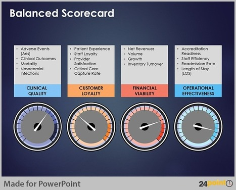 Easy Tips to Design Balanced Scorecard on PowerPoint | PowerPoint Presentation Tools and Resources | Scoop.it