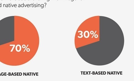 Infographic: Text vs. image for native ads | e-marketing, curation, intelligence collective, SEM | Scoop.it