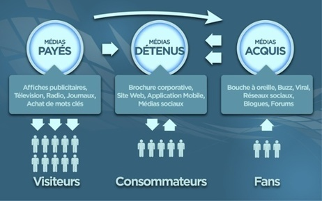 Comment faire connaitre son site et augmenter votre trafic web | Webmarketing & Social Media | Scoop.it