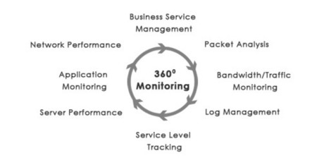 Monitoring IT infrastructure as a Service – Why you need it | Web Technology World | Scoop.it