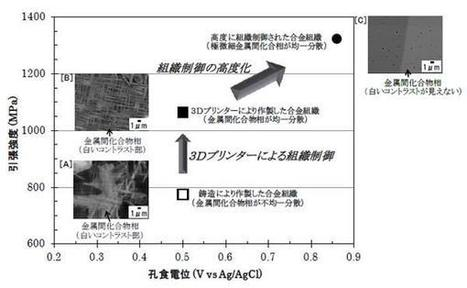 New 3D printing technique for high entropy metal alloy pioneered by Hitachi, Tohoku University researchers | 3D Printing and Fabbing | Scoop.it