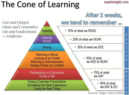 DR4WARD: Learning Styles & Retention - How Best to Engage? #infographic | E-Learning and Online Teaching | Scoop.it
