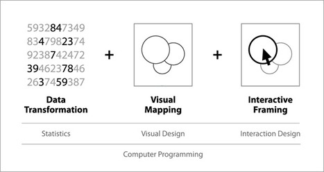 Information Visualization Framework | Research Trends in Knowledge Organisation Systems | Scoop.it