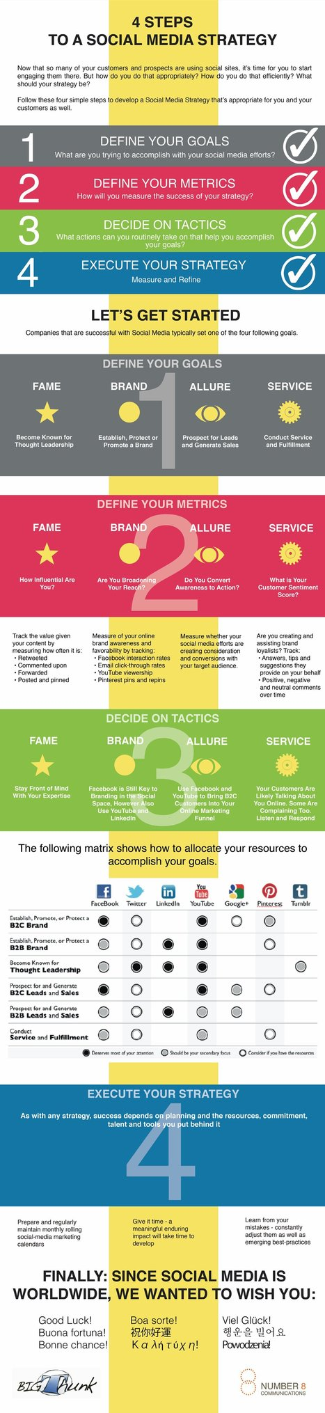 Infographic: The 4 Steps to Social Media Marketing | social media infographics and typography | Scoop.it