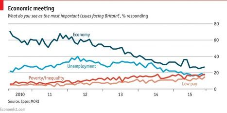 For Britons, poverty is now a bigger worry than unemployment | Pre-U Macroeconomics | Scoop.it
