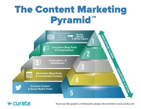 Content Calendar Template: 12 Must-Have Fields | Content Marketing Forum | HotStuff | Scoop.it