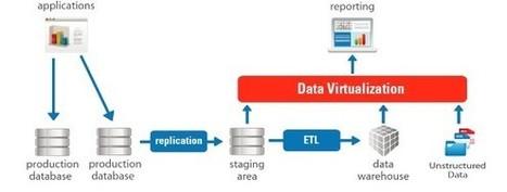 Data Virtualization and Data Federation: Store Data the Smart Way | Appdevelopment .com Inc | Scoop.it