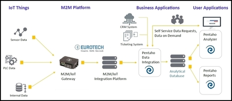 Eurotech and Hitachi High-Tech Europe partnership delivers innovative Industrial IoT solutions - IoT Now - How to run an IoT enabled business | Business Process Management (BPM) | Scoop.it
