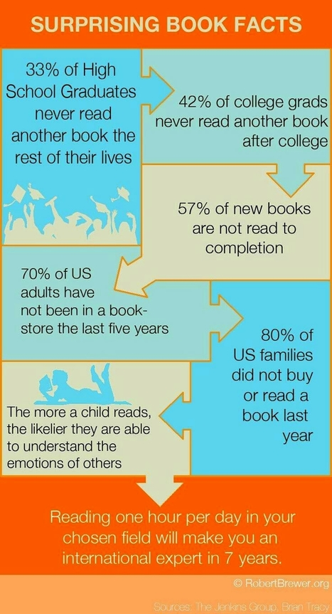 Book Reading Facts- This is not good! | Infographics of Interest | Scoop.it