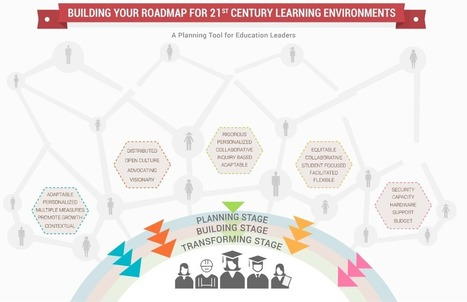 HOME | Building Your Roadmap for 21st Century Learning Environments | NCTA | School Design | Scoop.it