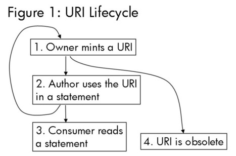 The URI Lifecycle in Semantic Web Architecture | Web Of Data | Scoop.it