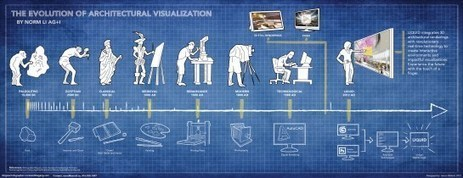 The Evolution of Architectural Visualization | visual data | Scoop.it