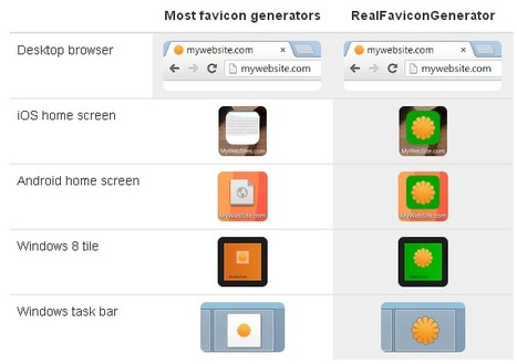 Favicon Generator - Generate favicon pictures and HTML | Time to Learn | Scoop.it
