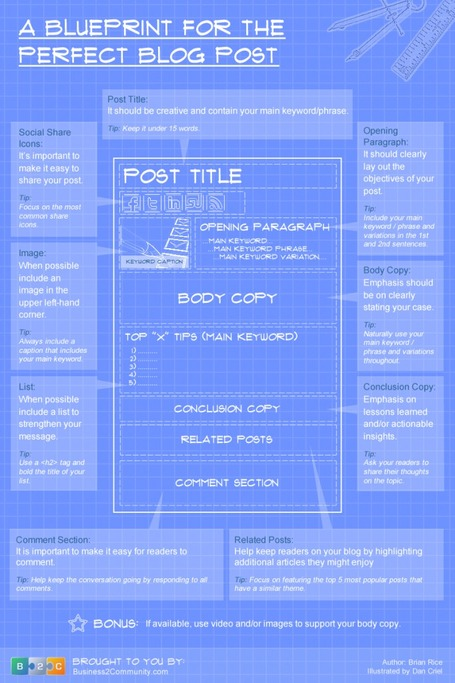 The Blueprint for the Perfect Blog Post (Infographic) | Business 2 Community | Blogs, Blogging and Bloggers. | Scoop.it