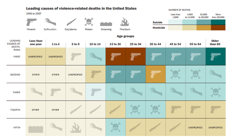 Guns kill people, in one chilling graph - Washington Post (blog) | Gun control laws | Scoop.it