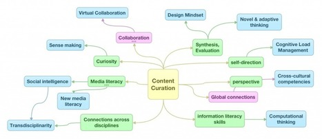 Innovations in Education - Developing Future Workskills Through Content Curation | content curation in education | Scoop.it