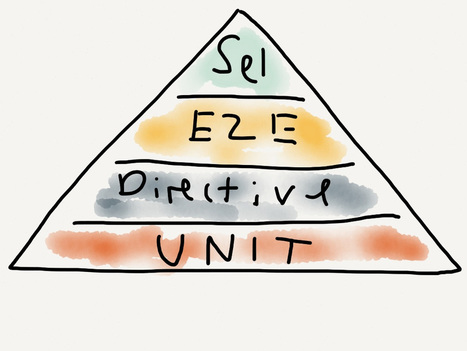 An AngularJS Test Pyramid | Development on Various Platforms | Scoop.it