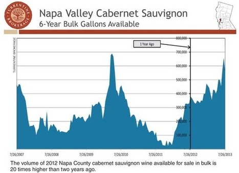 Grape Market Insights: 2013 winegrape season portends a royal crush | Autour du vin | Scoop.it