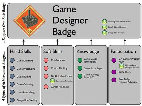 Designing a Program-based Badging System at Global Kids | Online Leadership Program | Badges for Lifelong Learning | Scoop.it
