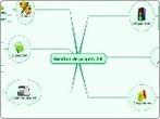 Gestion de projets 2.0 - Mind Map | Ingénierie de projet événementiel | Scoop.it