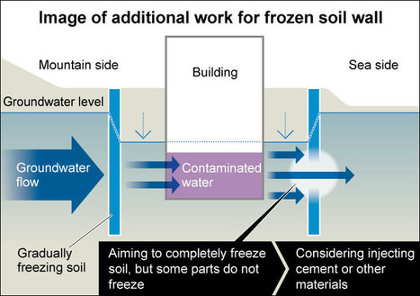 10% of TEPCO's frozen soil wall at Fukushima site not working | Fukushima | Scoop.it