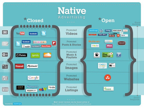 [Publicité] Native advertising : Le mot qui buzze | Communication - Marketing - Web_Mode Pause | Scoop.it