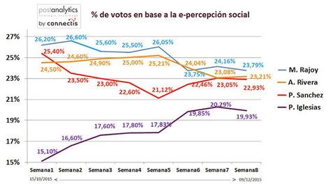 Perception Sociale: Elecciones España 2015 #20D   Intelligence Stratégique   Scoop.it