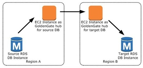 Amazon Web Services Blog: Use Oracle GoldenGate with Amazon RDS for Oracle Database | cloudcomputing | Scoop.it
