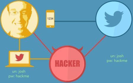 How to hack Twitter's two-factor authentication | Technoculture | Scoop.it