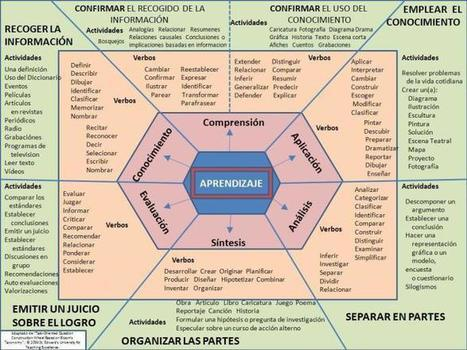Taxonomía de Bloom - Esquema para Redactar Competencias | Infografía | Posibilidades pedagógicas. Redes sociales y comunidad | Scoop.it