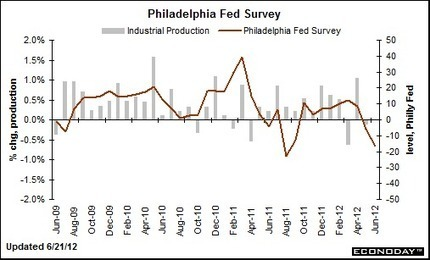Philadelphia Fed Survey June 21, 2012