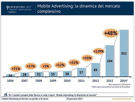Mobile Advertising: Cosa Fare Nel 2015 - Search Advertising Blog | Web Marketing & Advertising | Scoop.it