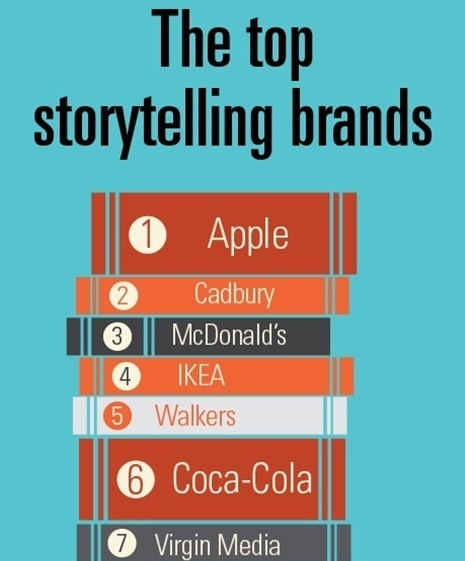 The top storytelling brands | Trends | Marketing Week | Intelligent Communications | Scoop.it