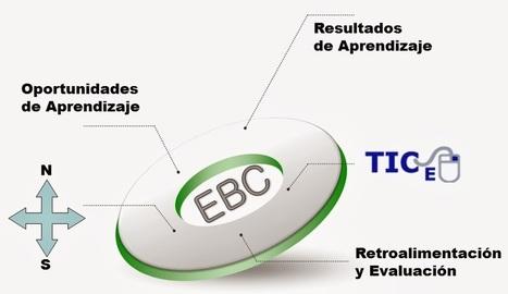 Educación Basada en Competencias: Implementación y Evaluación de EBC. | Temes d'educació | Scoop.it