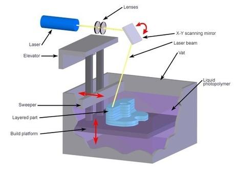 Impression 3D: les différents procédés   Fablabs_et_pedagogie   Scoop.it
