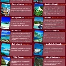 Top 14 Island Picks for a Romantic First Honeymoon | Travel Guide, Tips and Trivia | Scoop.it
