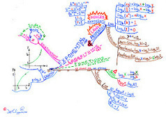 My Mind Map on Exponential and Logarithmic Functions   Class   Scoop.it