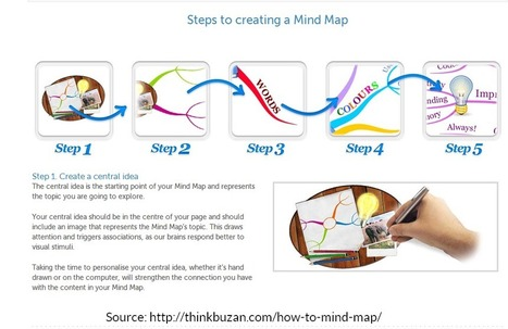 Visual Mapping: Tony Buzan launches new free E-Learning Program about Mind Mapping | All about Visualization & Storytelling | Scoop.it