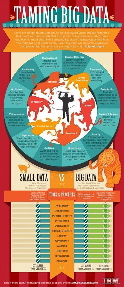 Big Data Quality Is Just Data Quality, For Now - Saul Sherry | Big Data Republic | Data Quality | Scoop.it