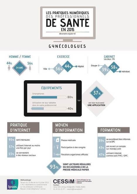 Infographie : les gynécologues face au digital   biologie médicale   Scoop.it