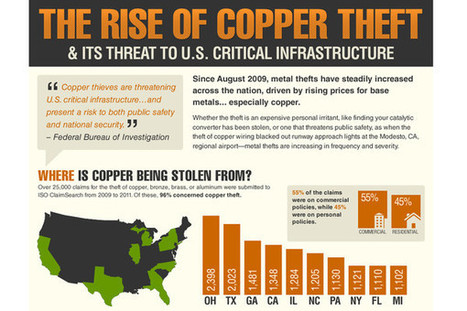 Foreclosed Homes Target for Copper Theft | Local Records Office | Scoop.it