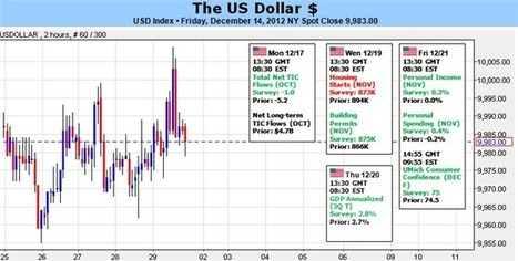 Forex: US Dollar Targets Losses, but Trading Defensively into January | DailyFX | EURUSD Analysis Daily | Scoop.it