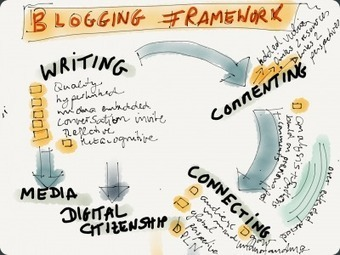Blogging Beyond One Classroom | Moodle and Web 2.0 | Scoop.it