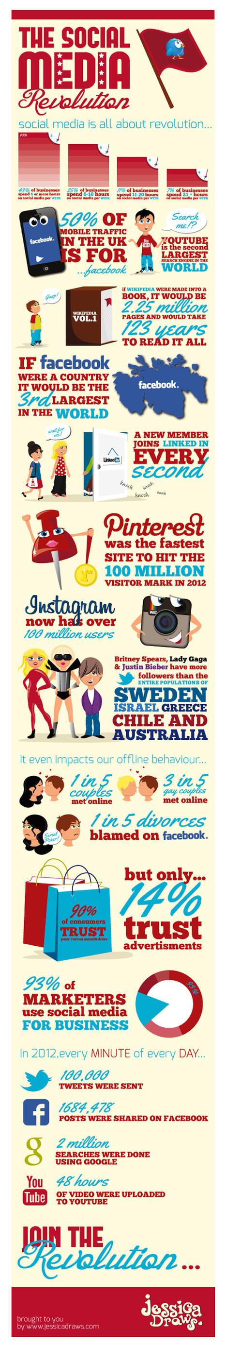 [Infographie] L'année 2012 des réseaux sociaux en chiffres - FrenchWeb.fr | Infographies social media | Scoop.it