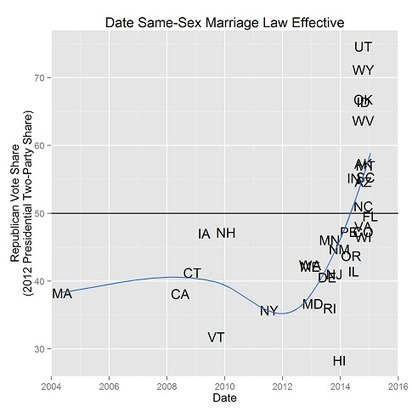 When did same-sex marriage laws become effective by state? - Decision Science News | Bounded Rationality and Beyond | Scoop.it
